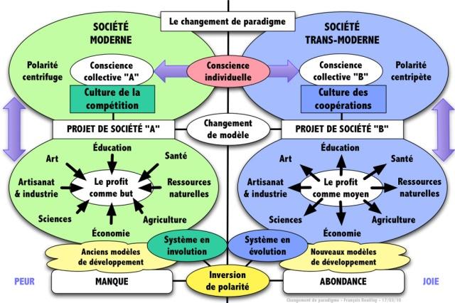 a064_incredible_edible_todmorden_changement_de_paradigme_schema_didactique_francois_rouillay_17_03_2010_w1024